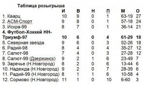 Таблица юношей 98-99