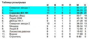tablica_yunoshi_2006-g-r